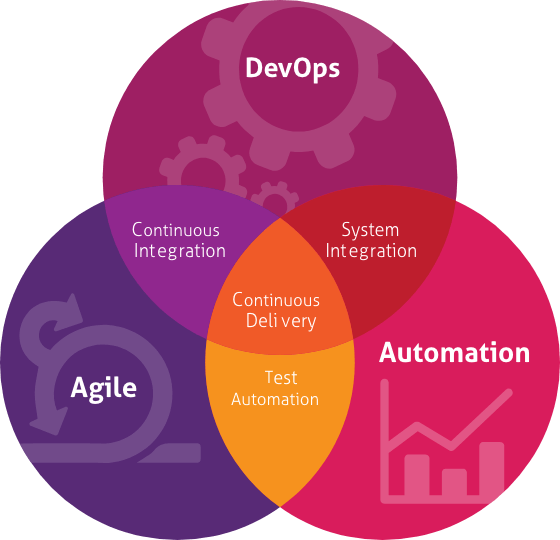 Mindtree Continuous Delivery Model